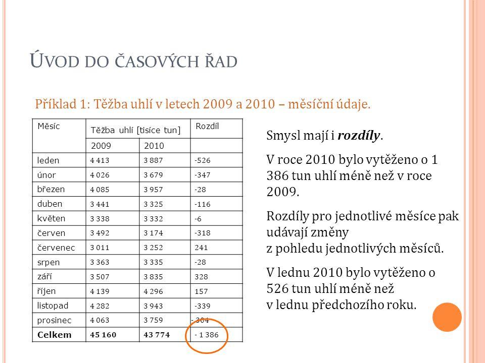Úvod do časových řad Příklad 1: Těžba uhlí v letech 2009 a 2010 – měsíční údaje. Měsíc. Těžba uhlí [tisíce tun]